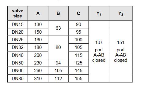 Zawór trójdrogowy regulacyjny V5329A i V5329C TREND