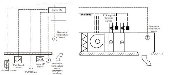 Sterownik IQeco35 3S FAN WT4 AUX B TREND