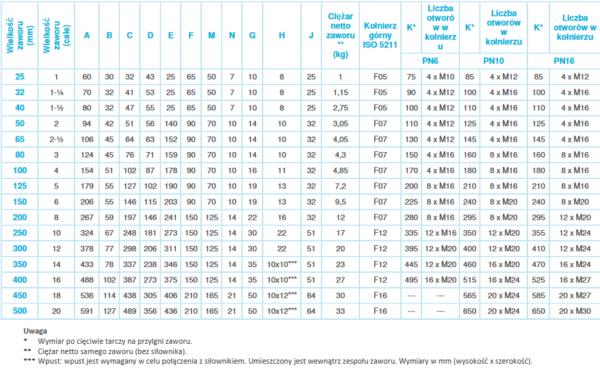 Zawór motylkowy VFB (PN16, DN25-500) JOHNSON CONTROLS