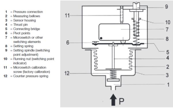 Presostat ciśnienia w wersji przeciwwybuchowej do pary wodnej, gorącej wody, gazu i paliwa DWR-576 FEMA