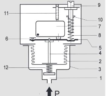 Pressure monitor for burnable gas Ex-DGM Honeywell / FEMA