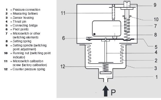 Presostat w wersji przeciwwybuchowej do gorącej wody, pary, gazu i paliwa Ex-DWR FEMA