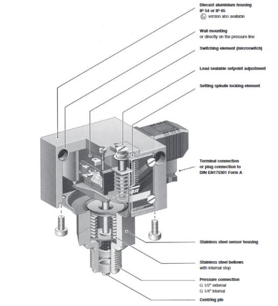 Presostat w wersji przeciwybuchowej do cieczy i gazów Ex-VCM Ex-VNM FEMA