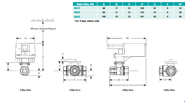 Zawory kulowe JV205 i JV305 JOHNSON CONTROLS