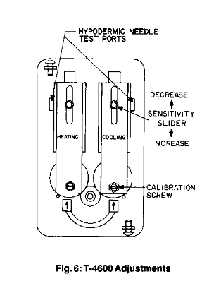 Regulator temperatury T-4600 JOHNSON CONTROLS