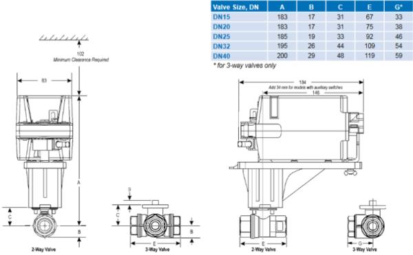 Zawór kulowy JV201 JV301 JOHNSON CONTROLS