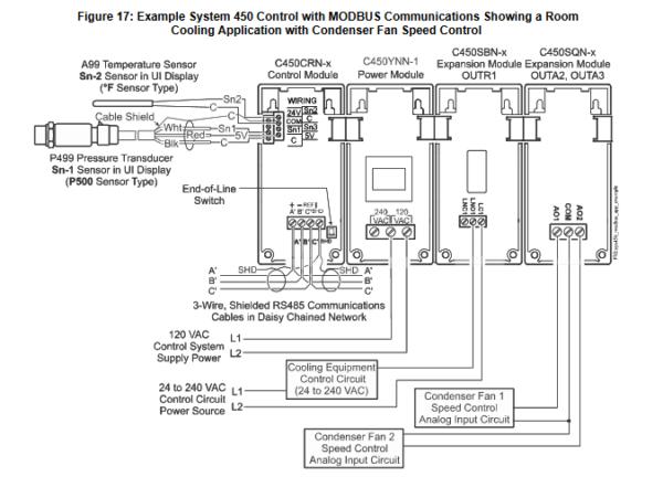 Modułowy system sterowania C450 PENN®