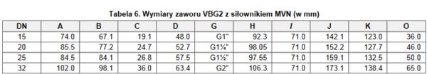 Zawór regulacyjny kulowy VBG2 HONEYWELL