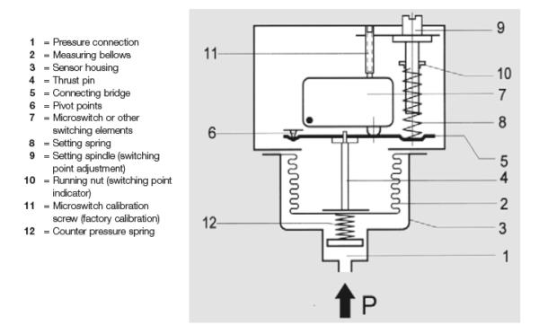 Presostat ciśnienia do gorącej wody i pary wodnej DWAM-576 HONEYWELL