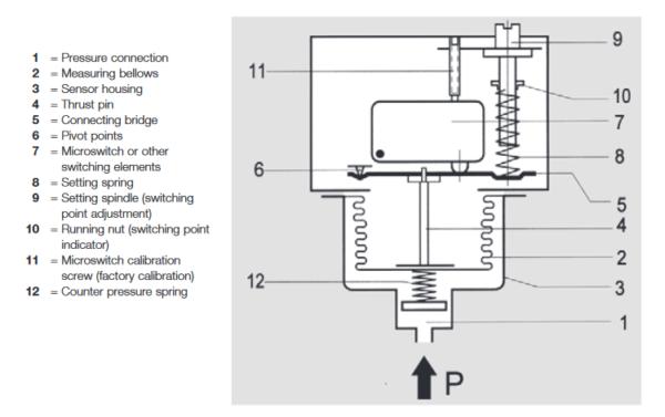 Presostat ciśnienia do pary wodnej, gorącej wody, gazu i paliwa DWR-575 HONEYWELL
