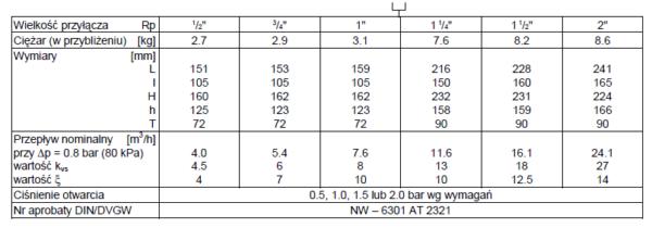Rozłącznik hydraulicznego działania wzbudzany elektrycznie, gwintowany GB-R295SA HONEYWELL