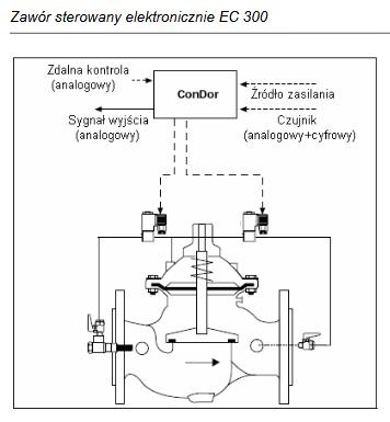 Zawór sterowany elektronicznie EC300 HONEYWELL