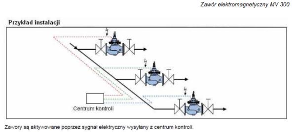 Zawór elektromagnetyczny MV300 HONEYWELL