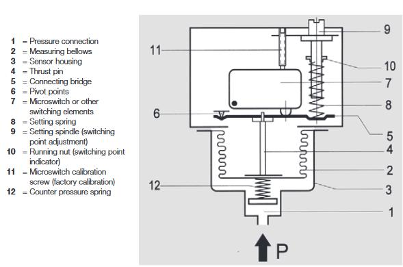 Presostat ciśnienia do cieczy i gazów Ex-DCM Ex-DNM HONEYWELL