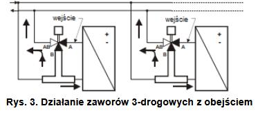 Zawór regulacyjny z uszczelnieniem stożkowym VSMC VSOC HONEYWELL
